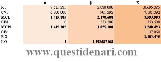 Tav. 7: margini e leva operativa a direct costing (contabilità analitica)