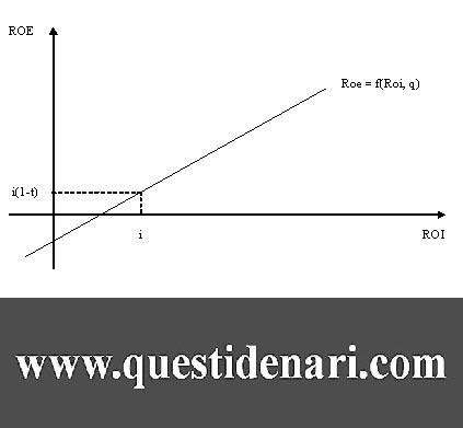 Tav. 1 rappresentazione grafica del Roe in funzione del Roi con indebitamento costante_edited