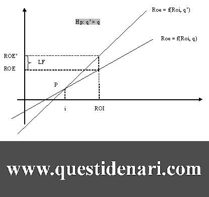 Tav. 2: effetto Leva Finaziaria - rappresentazione grafica del Roe in funzione del Roi con aumento del coefficiente d'indebitamento
