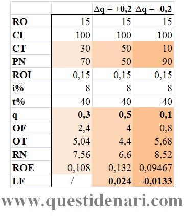 Tav. 3: quantificazione dell'effetto leva finanziaria