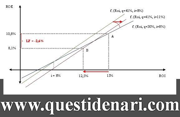 Tav. 11: grafico dell'effetto leva finanziaria per aumento contestuale del capitale investito e del tasso d'interesse passivo
