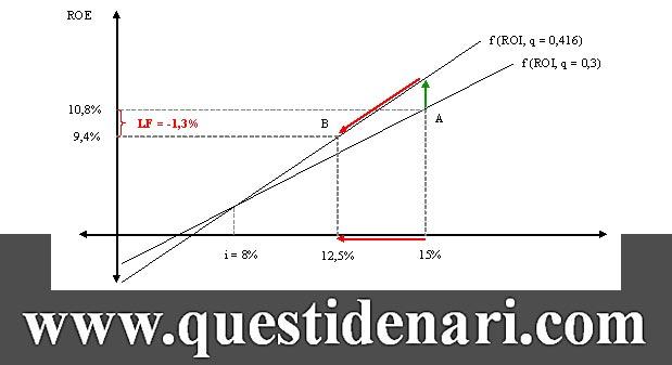Tav. 9: grafico dell'effetto leva finanziaria in presenza di aumento del capitale investito