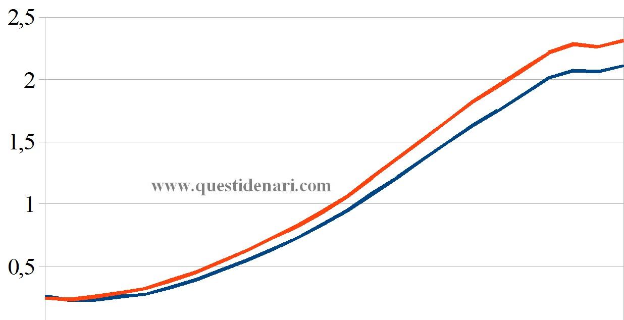 curva dei tassi Euribor 3 mesi previsti fino al 2018 (Liffe, 14 settembre 2012)