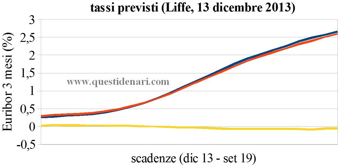 curva dei tassi Euribor 3 mesi previsti fino al 2019 (Liffe, 13 dicembre 2013) - www.questidenari.com