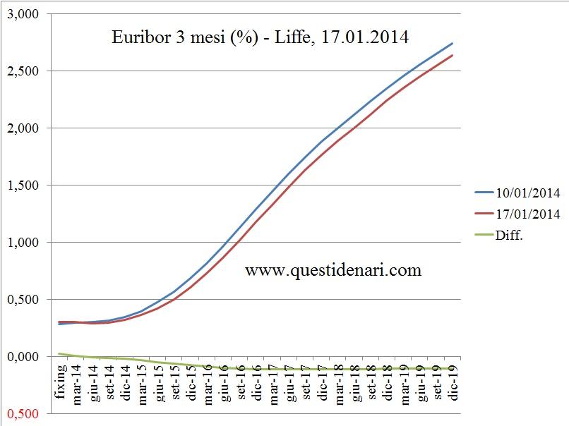 curva dei tassi Euribor 3 mesi previsti fino al 2019 (Liffe, 17 gennaio 2014) - www.questidenari.com