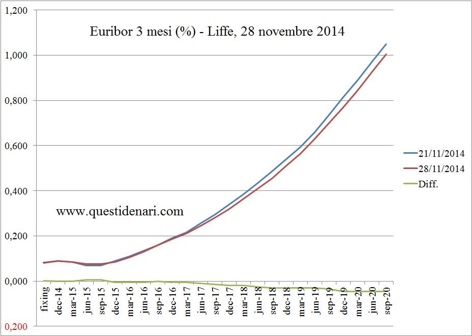 curva dei tassi Euribor 3 mesi previsti fino al 2020 (Liffe, 28 novembre 2014) - www.questidenari.com