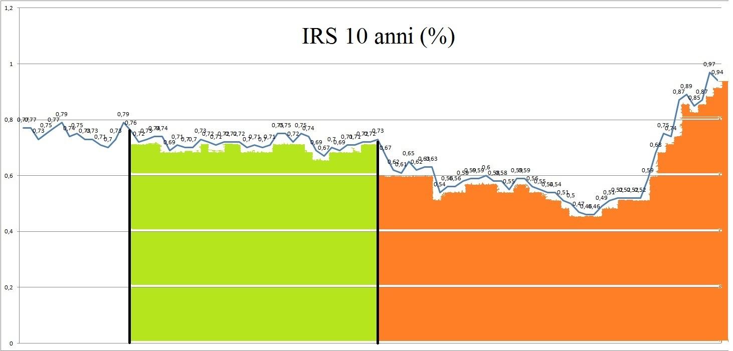 IRS 10 anni (2 gennaio 2015 - 13 maggio 2015) - www.questidenari.com