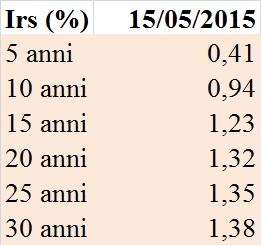 IRS (15 maggio 2015) - www.questidenari.com