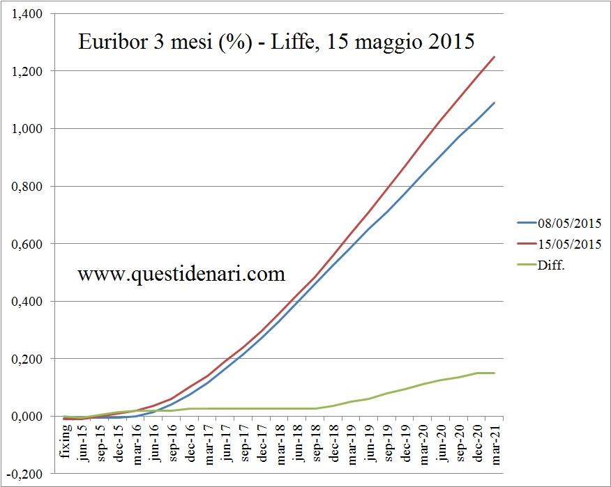 curva dei tassi Euribor 3 mesi previsti fino al 2021 (Liffe, 15 maggio 2015) - www.questidenari.com