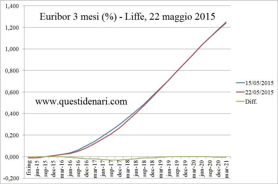 curva dei tassi Euribor 3 mesi previsti fino al 2021 (Liffe, 22 maggio 2015) - www.questidenari.com