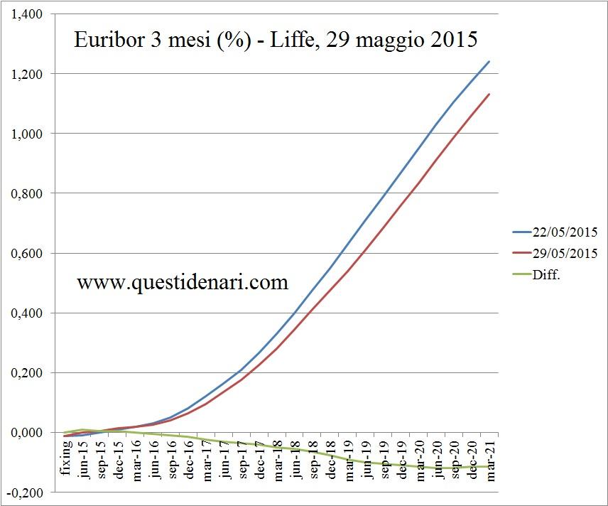 curva dei tassi Euribor 3 mesi previsti fino al 2021 (Liffe, 29 maggio 2015) - www.questidenari.com