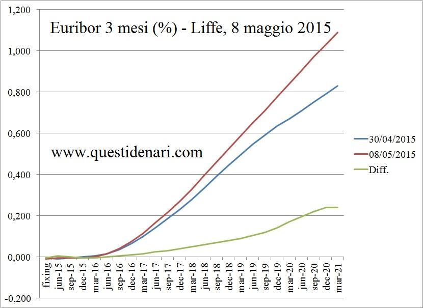 curva dei tassi Euribor 3 mesi previsti fino al 2021 (Liffe, 8 maggio 2015) - www.questidenari.com