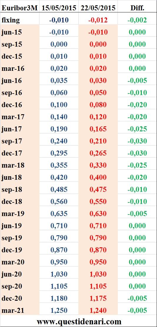 tassi Euribor 3 mesi previsti fino al 2021 (Liffe, 22 maggio 2015) - www.questidenari.com