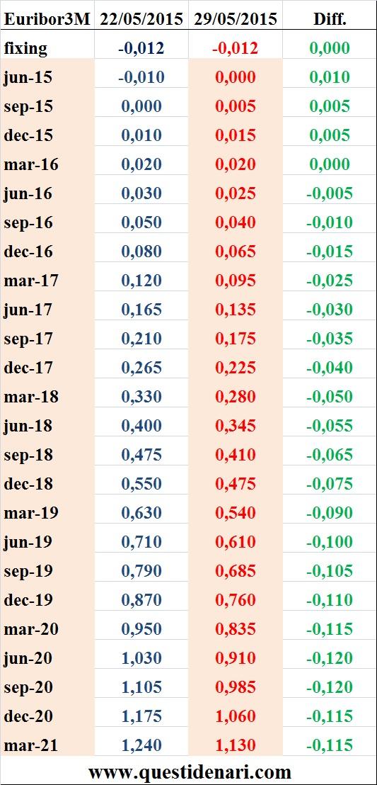 tassi Euribor 3 mesi previsti fino al 2021 (Liffe, 29 maggio 2015) - www.questidenari.com