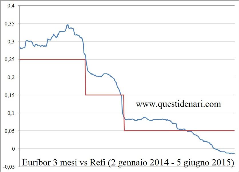 Euribor 3 mesi vs Refi (2 gen 14 - 5 giu 15)