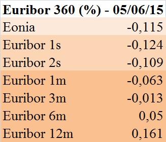 Euribor 360 gg. (5 giu 15)