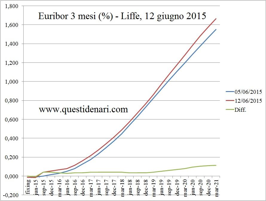 curva dei tassi Euribor 3 mesi previsti fino al 2021 (Liffe, 12 giugno 2015)