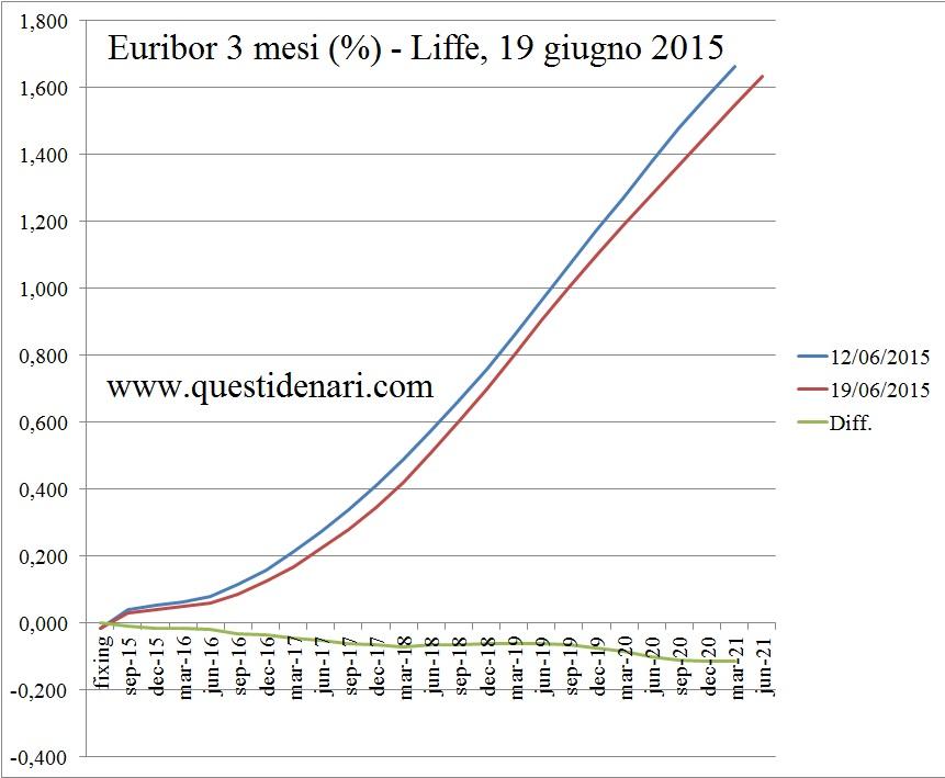 curva dei tassi Euribor 3 mesi previsti fino al 2021 (Liffe, 19 giugno 2015)