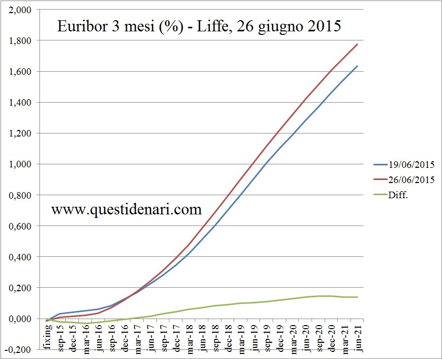 curva dei tassi Euribor 3 mesi previsti fino al 2021 (Liffe, 26 giugno 2015)