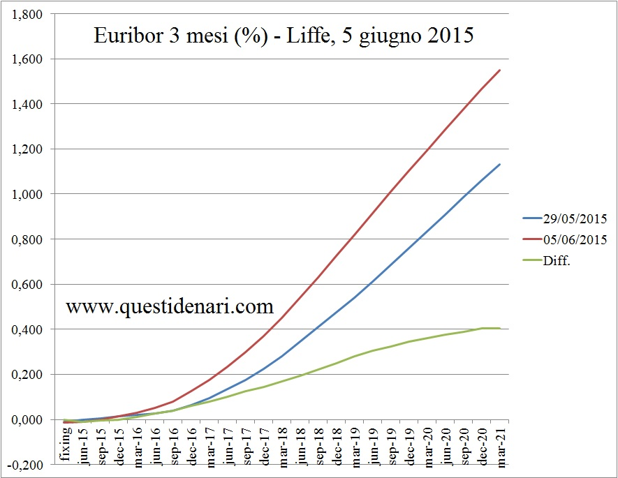 curva dei tassi Euribor 3 mesi previsti fino al 2021 (Liffe, 5 giugno 2015)