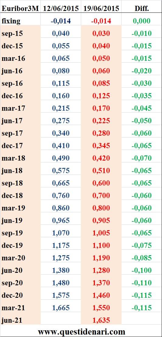 tassi Euribor 3 mesi previsti fino al 2021 (Liffe, 19 giugno 2015)
