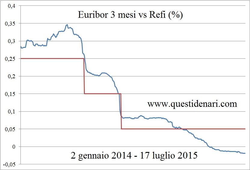 Euribor 3 mesi vs Refi (2 gennaio 2014 - 17 luglio 2015)