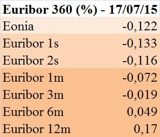 Euribor 360 gg. (17 luglio 2015)