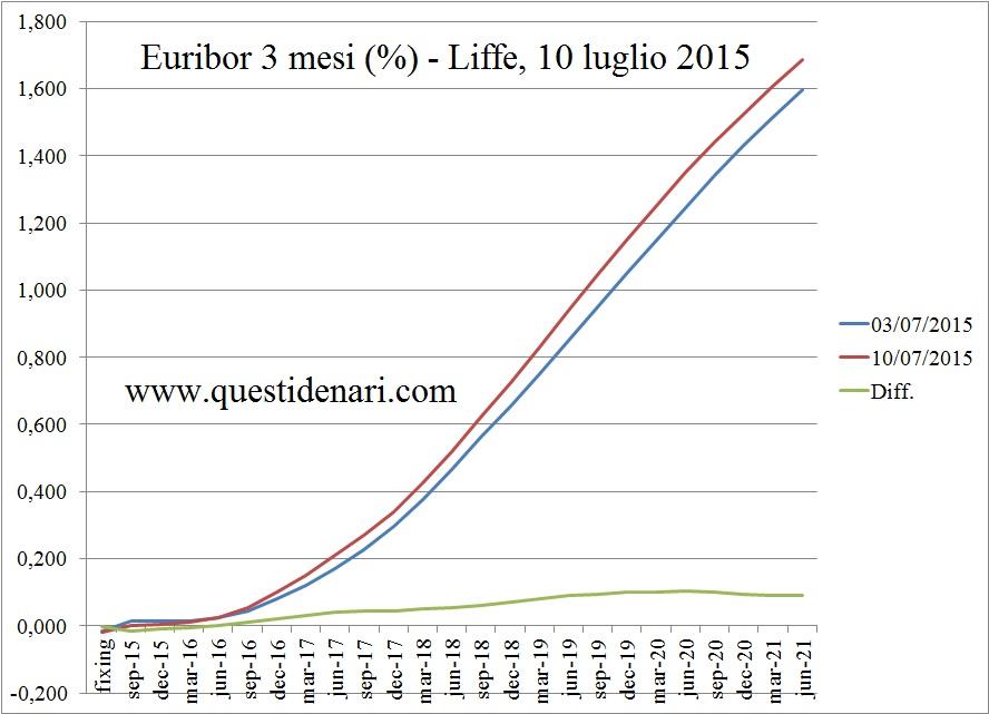 curva dei tassi Euribor 3 mesi previsti fino al 2021 (Liffe, 10 luglio 2015)