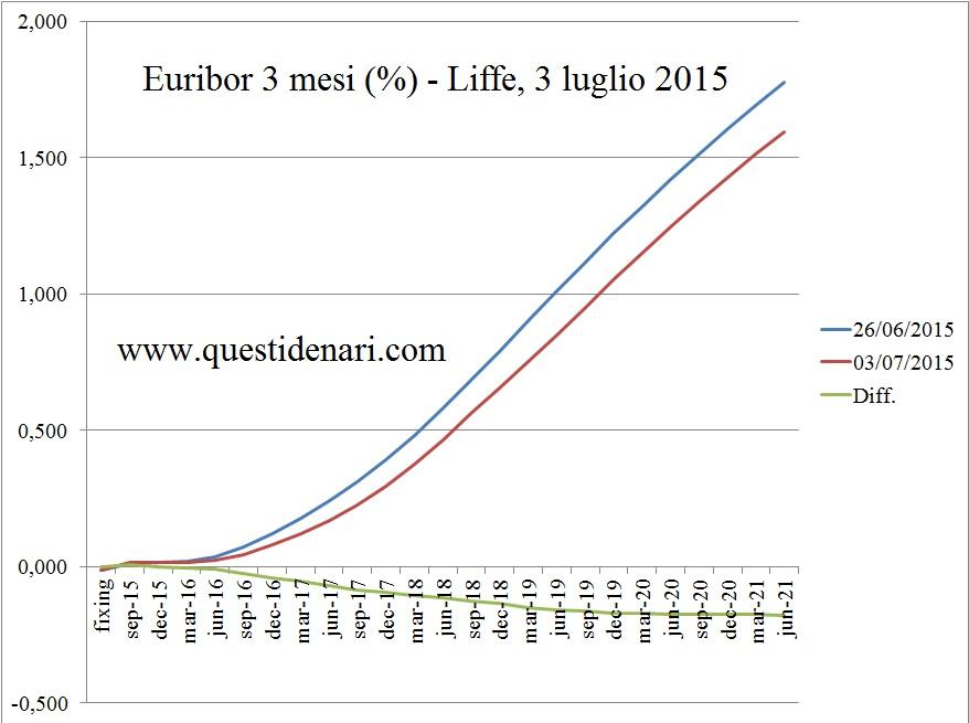 curva dei tassi Euribor 3 mesi previsti fino al 2021 (Liffe, 3 luglio 2015)
