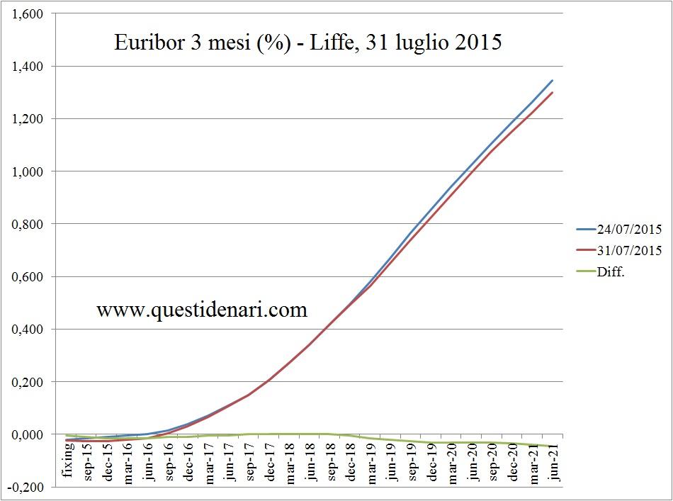 curva dei tassi Euribor 3 mesi previsti fino al 2021 (Liffe, 31 luglio 2015)