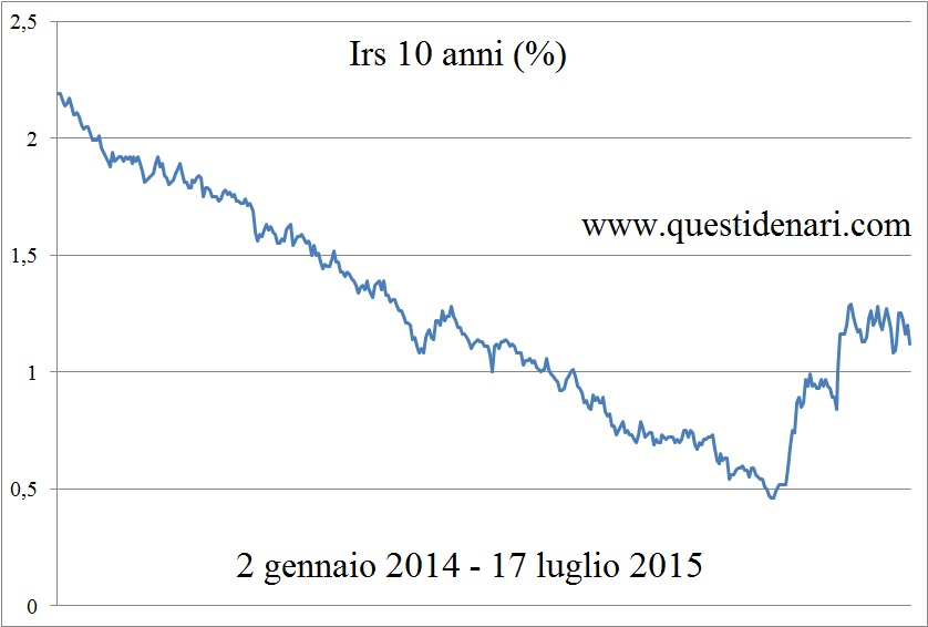 grafico Irs 10 anni (2 gennaio 2014 - 17 luglio 2015)