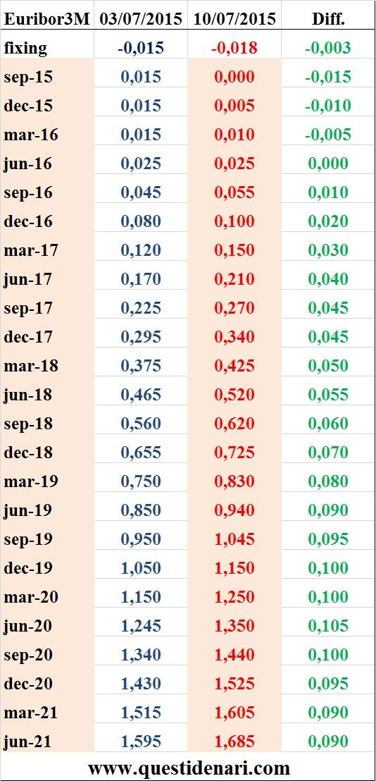 tassi Euribor 3 mesi previsti fino al 2021 (Liffe, 10 luglio 2015)