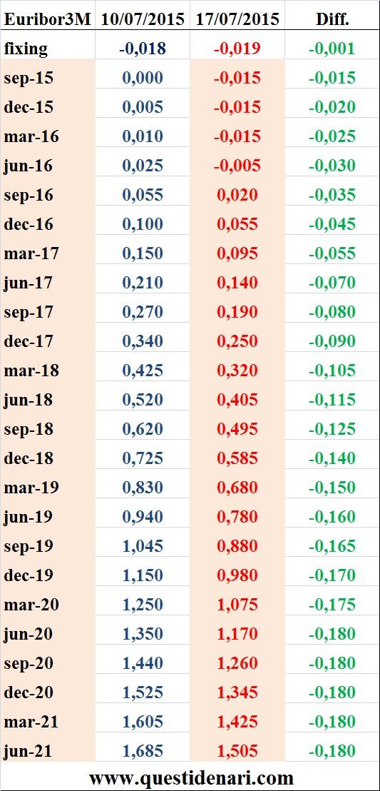 tassi Euribor 3 mesi previsti fino al 2021 (Liffe, 17 luglio 2015)