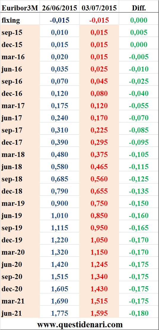 tassi Euribor 3 mesi previsti fino al 2021 (Liffe, 3 luglio 2015)