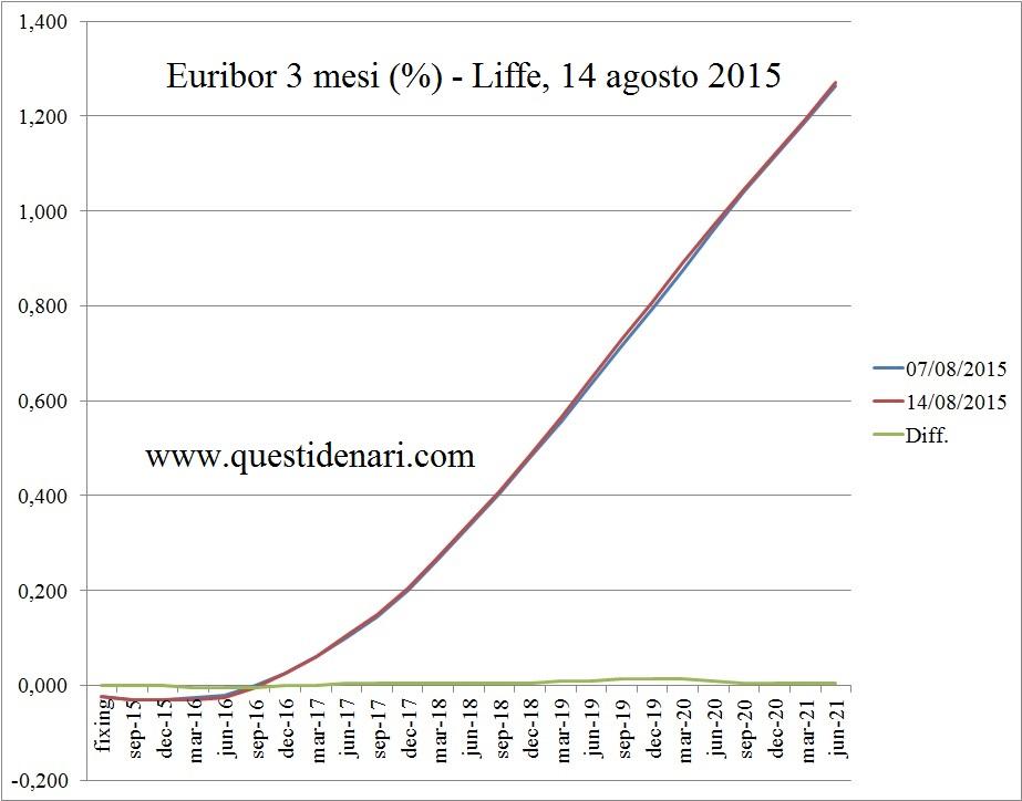 curva dei tassi Euribor 3 mesi previsti fino al 2020 (Liffe, 14 agosto 2015)