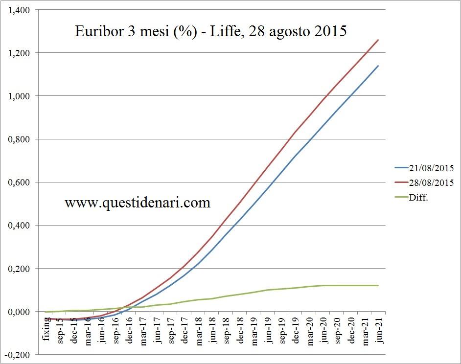 curva dei tassi euribor 3 mesi previsti fino la 2021 (Liffe, 28 agosto 2015)