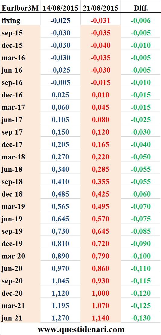 tassi Euribor 3 mesi previsti fino al 2021 (Liffe, 21 agosto 2015)