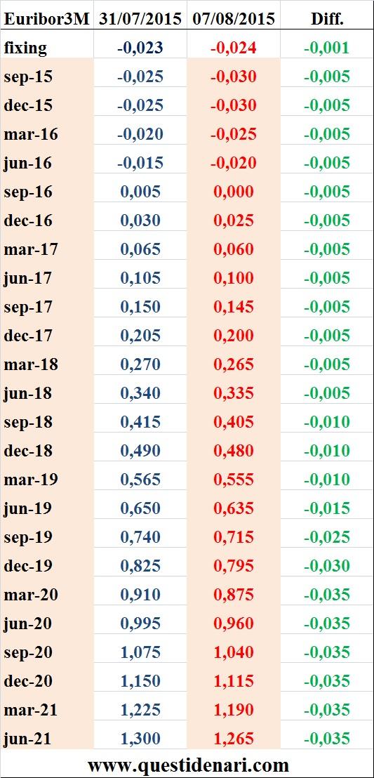 tassi Euribor 3 mesi previsti fino al 2021 (Liffe, 7 agosto 2015)