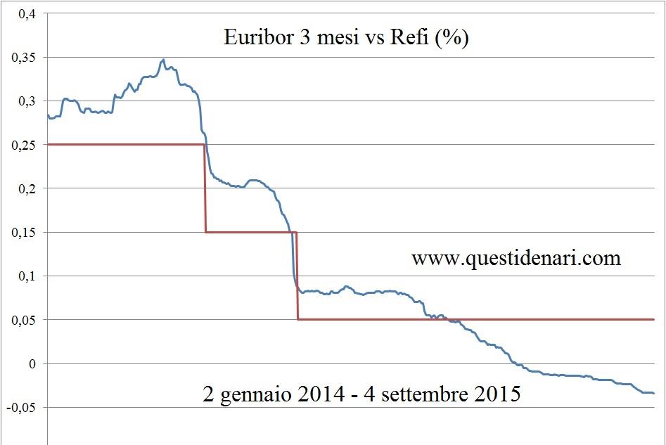 Euribor 3 mesi vs Refi (2 gen 14 - 4 sett 15)