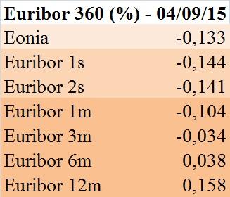 Euribor 360 gg. (4 settembre 2015)