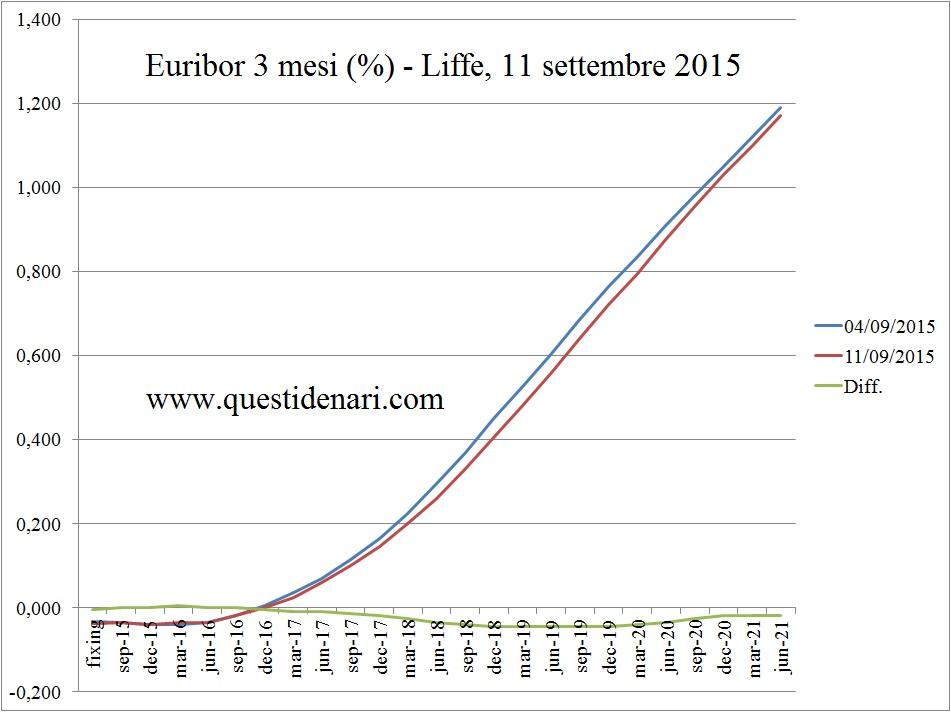 curva dei tassi Euribor 3 mesi previsti fino al 2021 (Liffe, 11 settembre 2015)