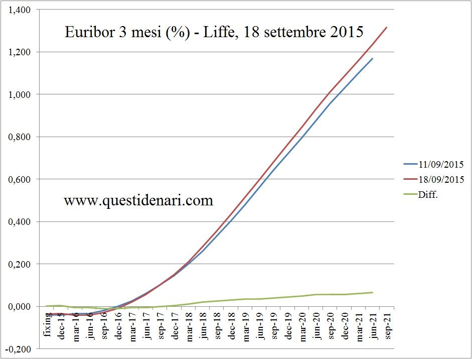 curva dei tassi Euribor 3 mesi previsti fino al 2021 (Liffe, 18 settembre 2018)