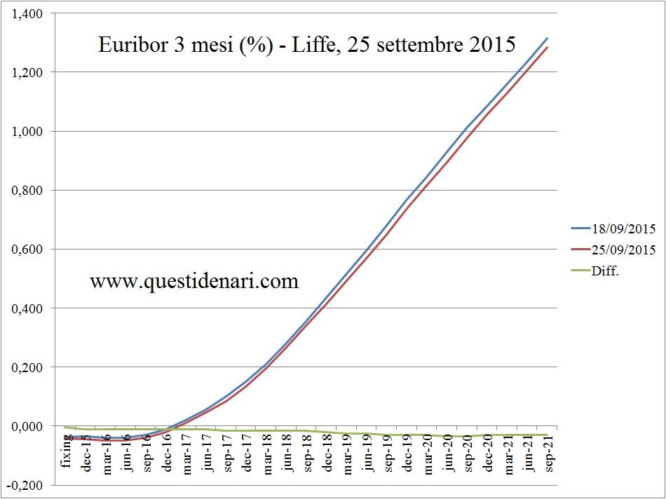 curva dei tassi Euribor 3 mesi previsti fino al 2021 (Liffe, 25 setembre 2015)