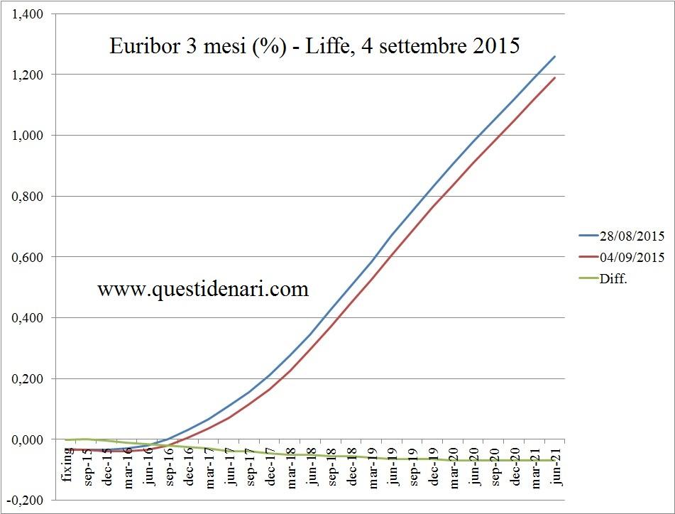 curva dei tassi Euribor 3 mesi previsti fino al 2021 (Liffe, 4 settembre 2015)