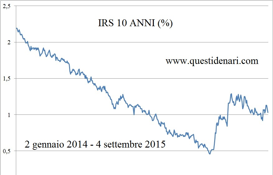 grafico Irs 10 anni (2 gennaio 2014 - 4 settembre 2015)