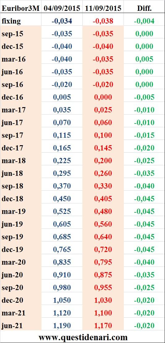 tassi Euribor 3 mesi previsti fino al 2021 (Liffe, 11 settembre 2015)