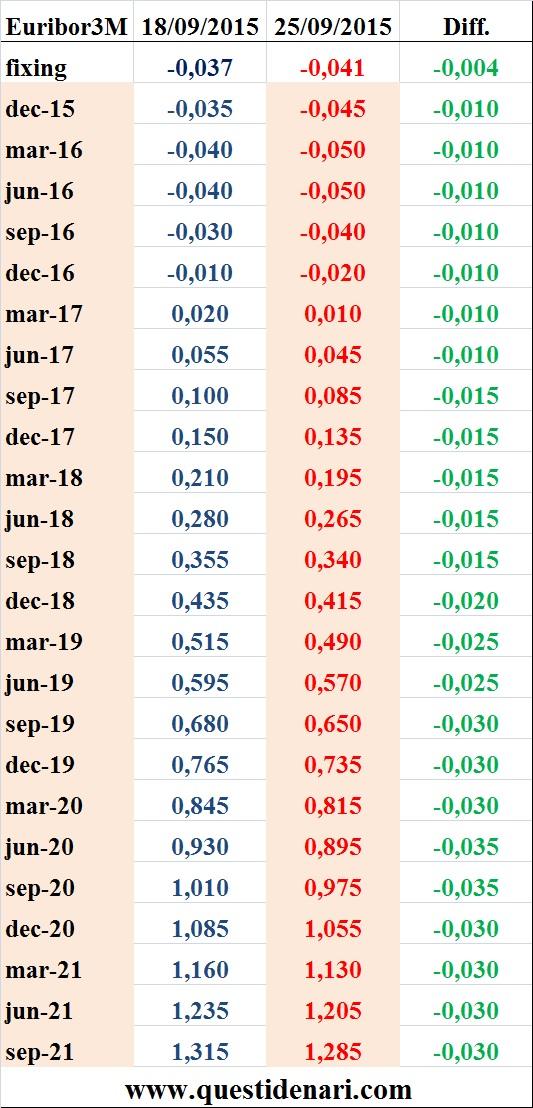 tassi Euribor 3 mesi previsti fino al 2021 (Liffe, 25 setembre 2015)