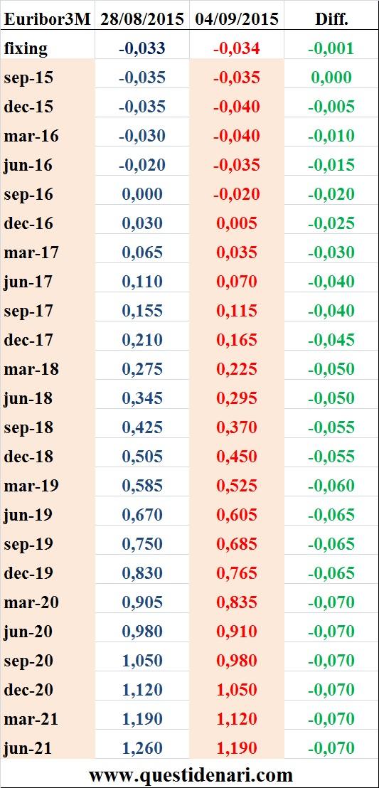 tassi Euribor 3 mesi previsti fino al 2021 (Liffe, 4 settembre 2015)