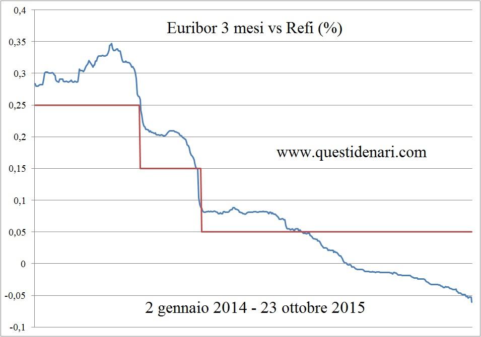 Euribor 3 mesi vs Refi (2 gen 14 - 23 ott 15)
