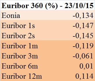 Euribor 360 gg. (23 ottobre 2015)